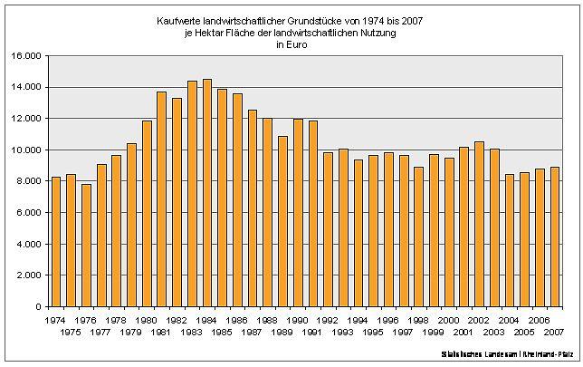Kaufpreise für Ackerland und Grünland in Rheinland-Pfalz 1974 bis 2007