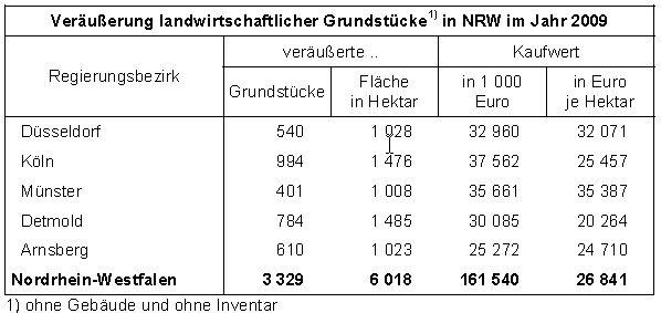Kaufwerte landwirtschaftlicher Grundstücke, NRW 2009