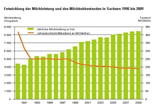 Milchleistung und Milchkühe in Sachsen - 1990 - 2009