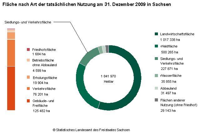 Landwirtschaftsfläche Sachsen 2009