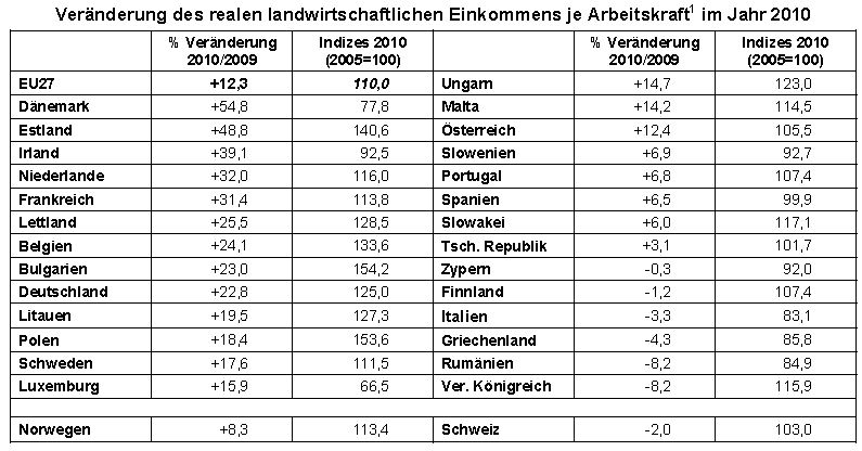 Landw. Einkommen EU27 2010