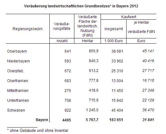 Veräußerung landwirtschaftlichen Grundbesitzes* in Bayern 2012
