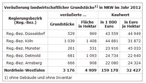 Veräußerung landwirtschaftlicher Grundstücke1) in NRW im Jahr 2012