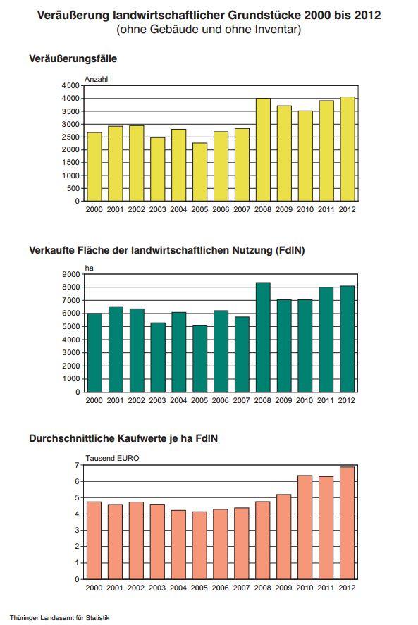 Veräußerung landwirtschaftlicher Grundstücke 2000 bis 2012