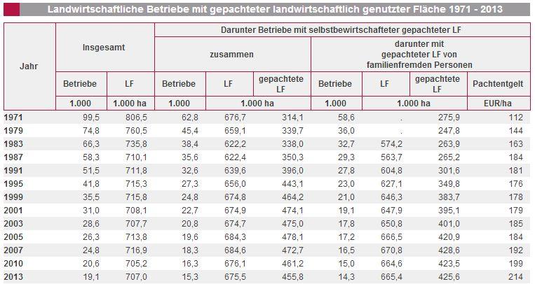 Pachtpreise Rheinland-Pfalz 1971-2013